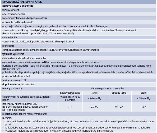 Tab. 9.5 | Základné postupy pri diagnóze ischemickej choroby dolných končatín