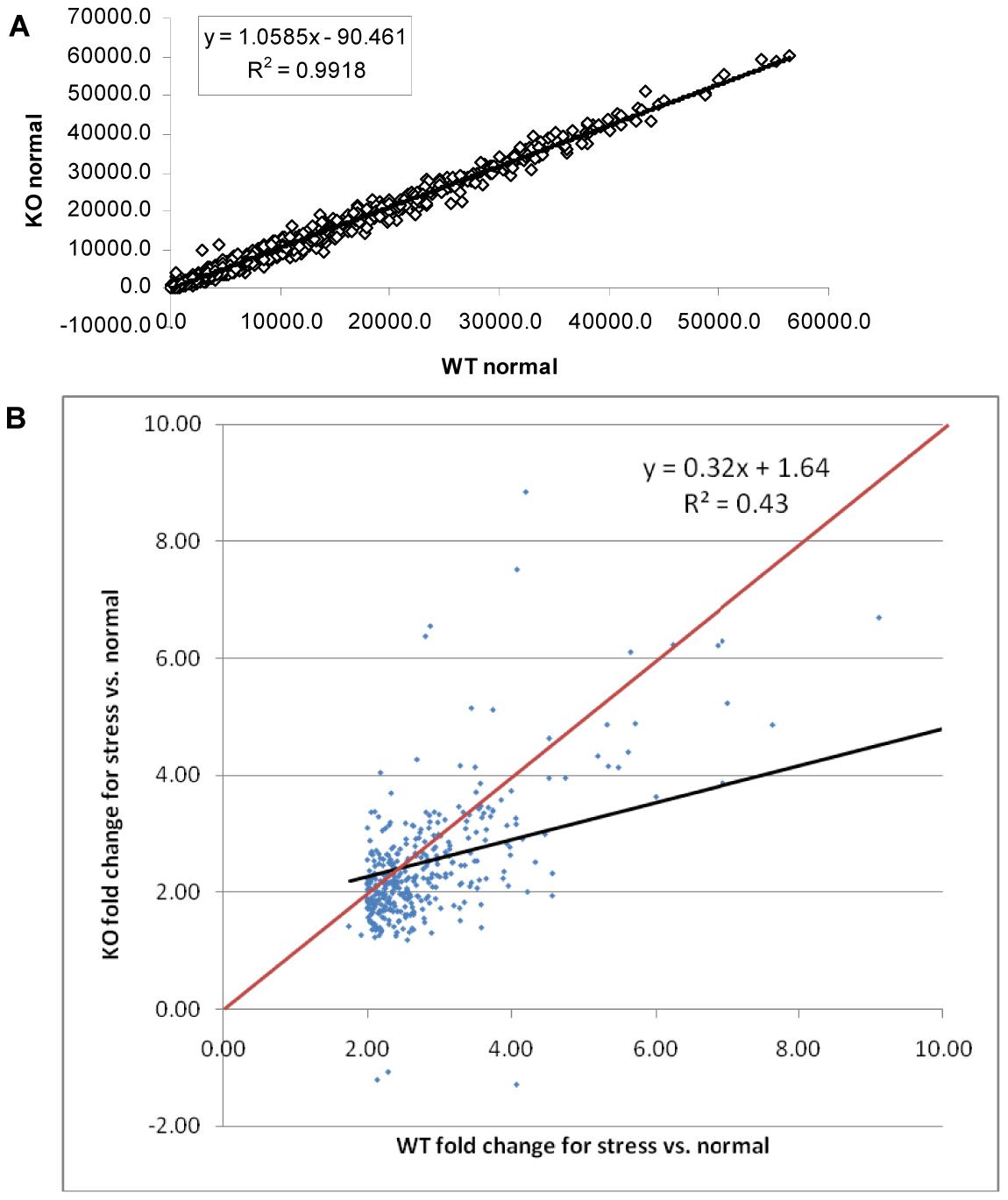ΔGCN5-A parasites fail to up-regulate alkaline pH response genes.