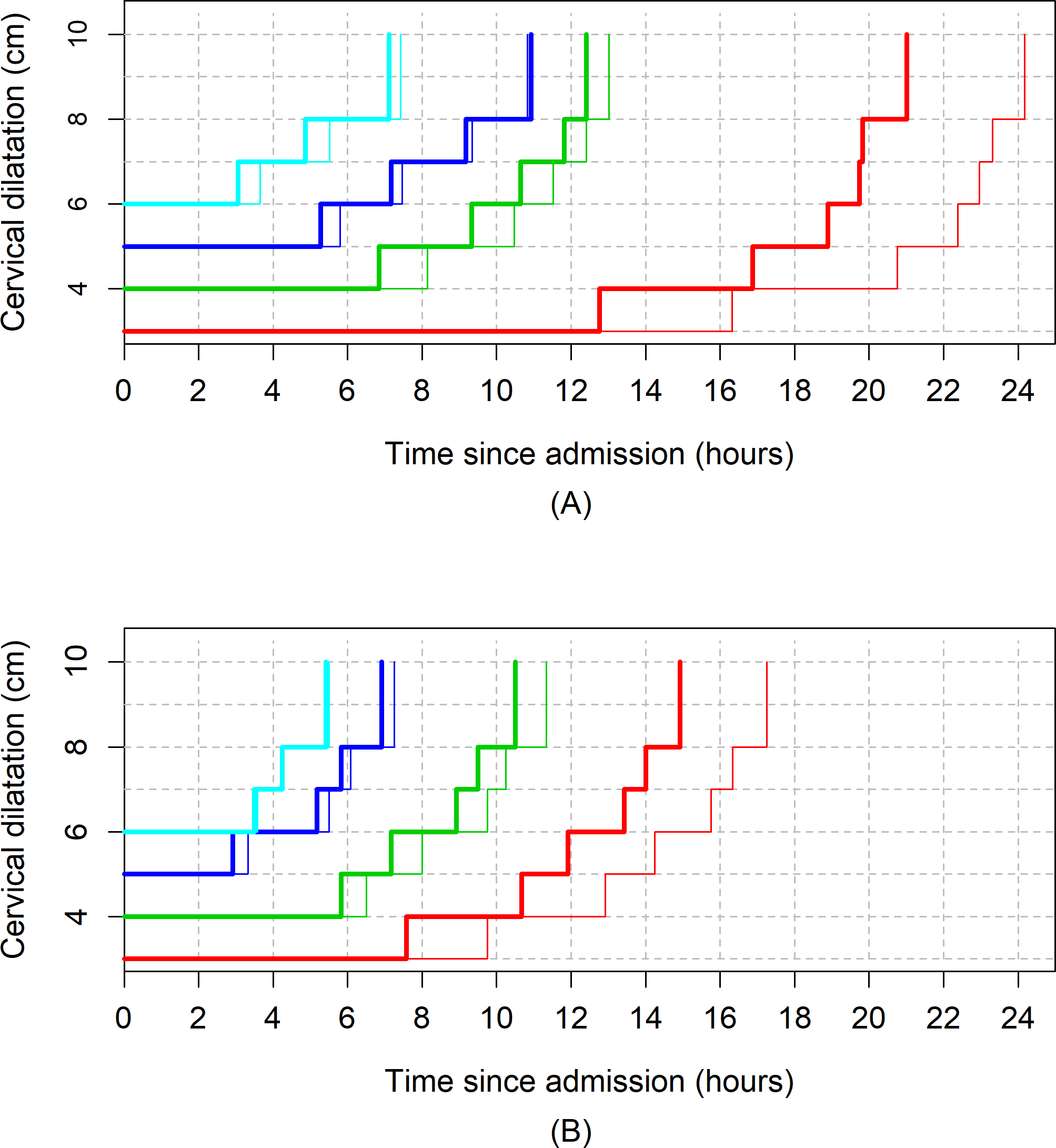 The 95th percentiles of cumulative duration of labour in parity = 2+ women by augmentation.