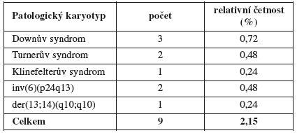 Přehled plodů s patologickým karyotypem v celém souboru (n = 418)