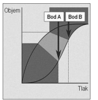 Grafický priebeh deflácie pľúc. Krivka deflácie je posunutá doľava. Hodnota tlaku, pri ktorej začínajú alveoly opäť kolabovať (bod C) je nižšia než hodnota tlaku potrebného na otvorenie kolabovaných alveolov (bod A).