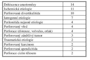 Příčiny sekundární peritonitidy v našem souboru Tab. 2. Causes of secondary peritonitis in our cohort