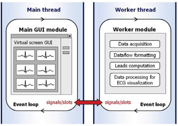 Fig. 4: Parallel threads and program modules of the proposed application.