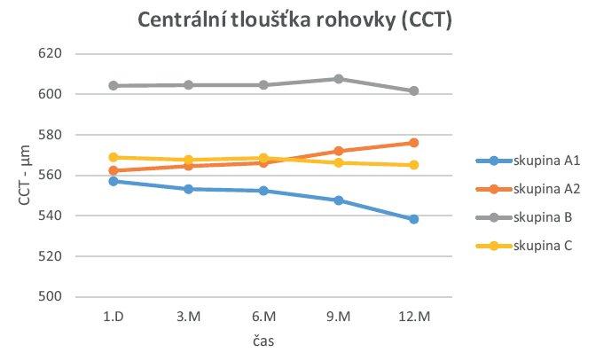 Časová křivka CCT ve skupině A1, A2, B a C.