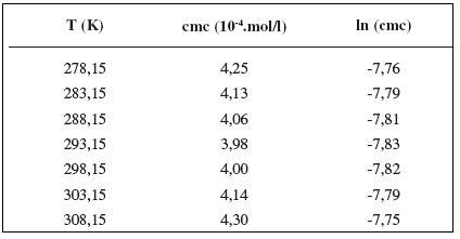 Zistené hodnoty cmc a ln (cmc) meranej látky v 0,4 mol/l roztoku NaCl