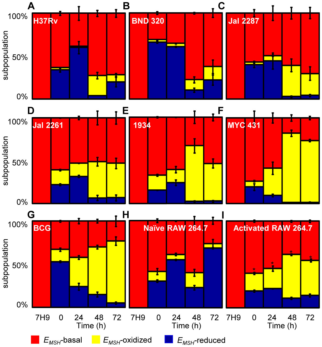 Dynamic changes in intrabacterial <i>E<sub>MSH</sub></i> during infection.