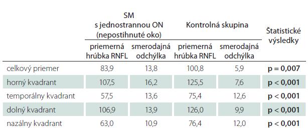 Tab. 5b. Priemerné hodnoty hrúbky RNFL u pacientov s SM a jednostrannou ON v anamnéze (nepostihnuté oko) – štatistické spracovanie.
