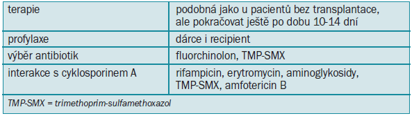 Infekce močových cest při transplantaci ledviny.
