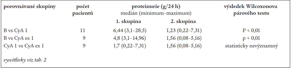 Proteinurie v podskupině pacientů refrakterních na chlorambucil.