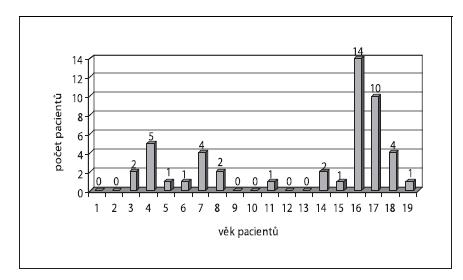 Počty krvácení v závislosti na věku pacientů.