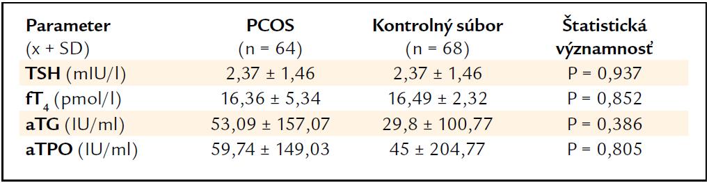 Priemerné hodnoty sledovaných parametrov tyreoidálnej funkcie a tyreoidálnej autoimunity u PCOS a v kontrolnej skupine.