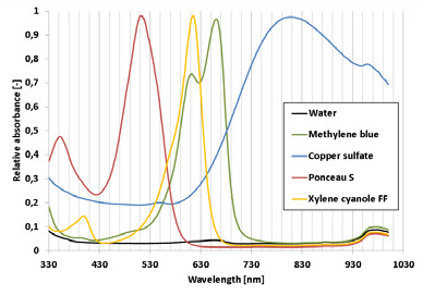 Fig. 2: Spectral analysis of the dyes.