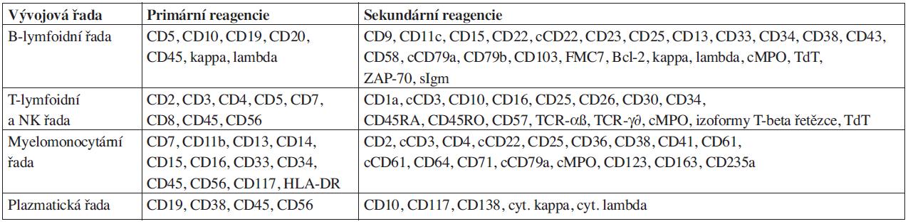 Konsenzuální doporučení na výběr primárních a sekundárních reagencií pro imunologickou charakterizaci jednotlivých vývojových řad průtokovou cytometrií (Bethesda International Consensus Conference, 14–15 July, 2006).