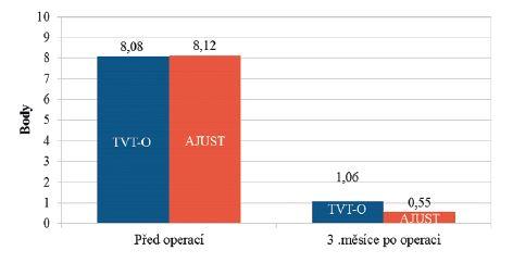 Průměrné hodnoty bodů ICI-Q Do jaké míry Vám únik moči obvykle vadí ve vašem každodenním životě? (body 0-2-4-6)