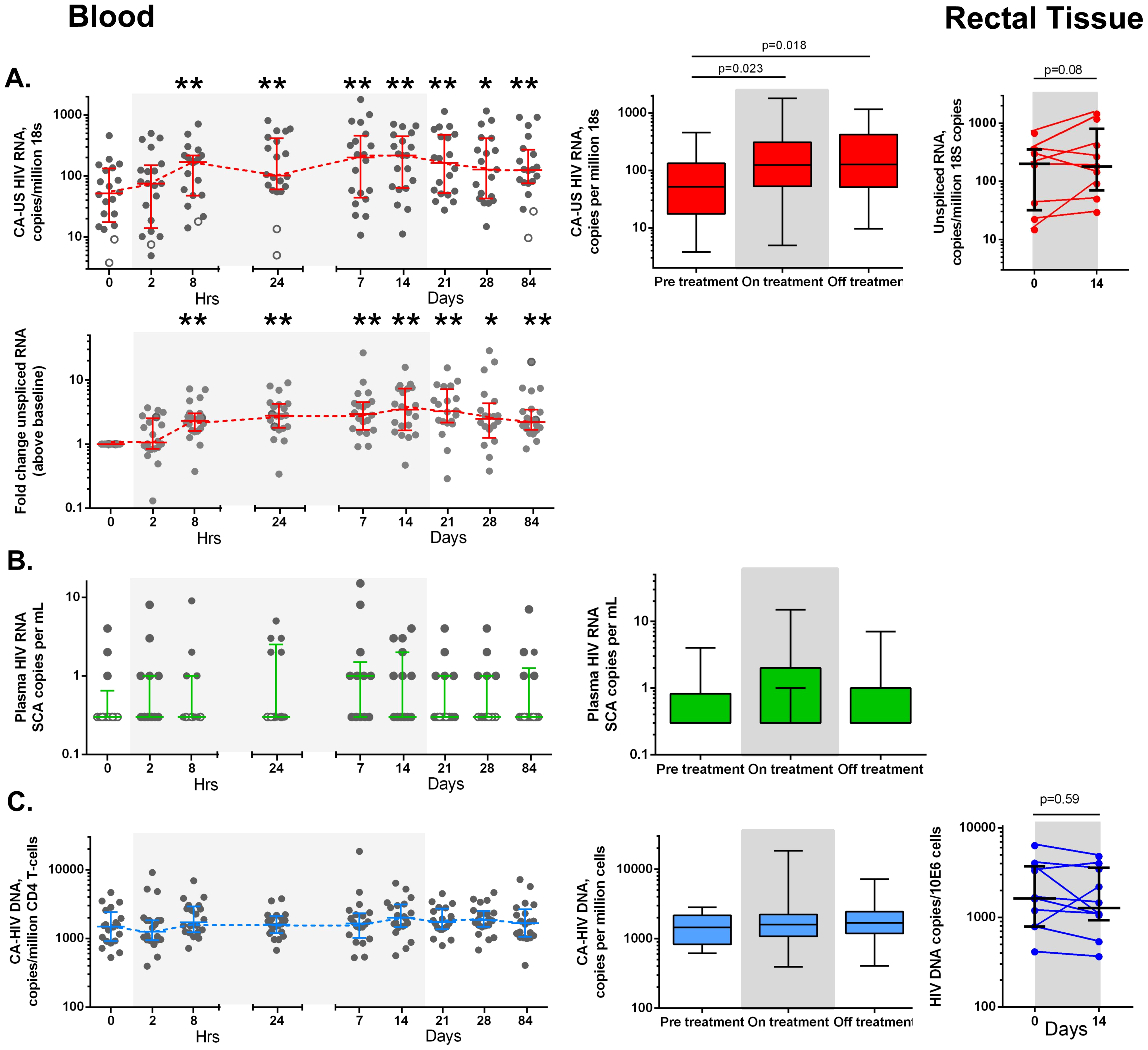 Effects of vorinostat on CA-US HIV RNA, HIV DNA and HIV RNA in blood and tissue.