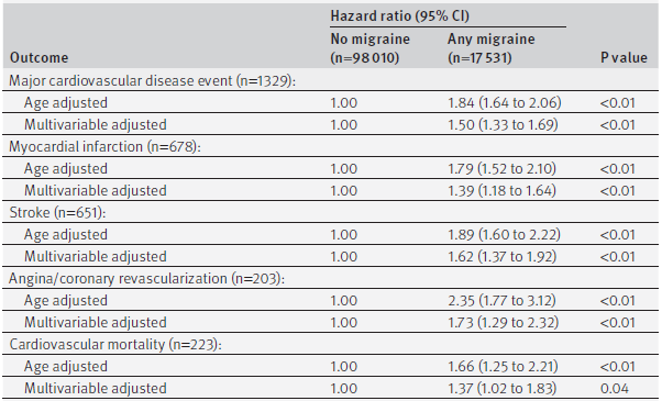 Age adjusted and multivariable adjusted hazard ratios for cardiovascular disease outcomes according to migraine status in Nurses' Health Study II (n=115 541)
