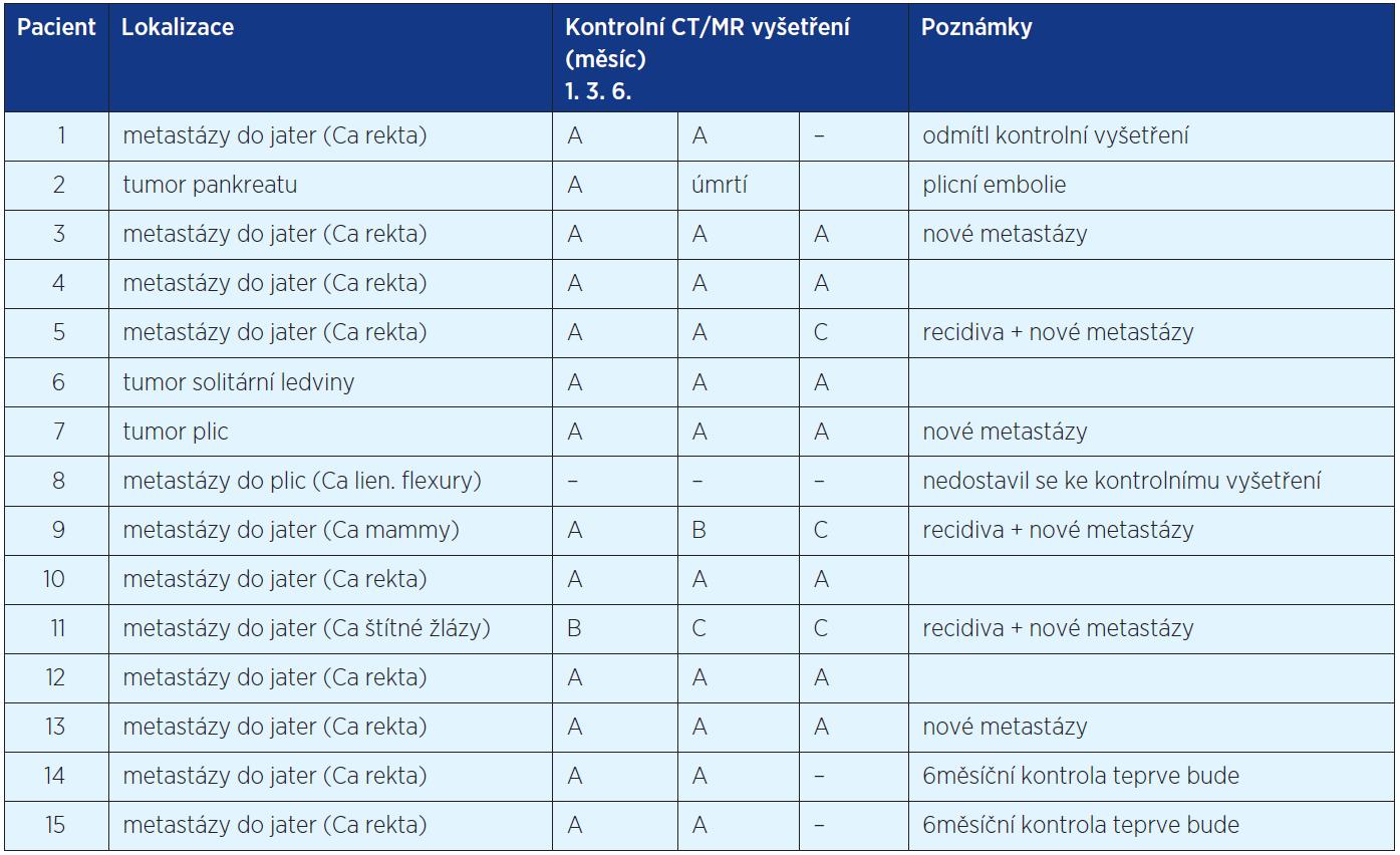 Výsledky CT/MR vyšetření podle modifikovaných RECIST kritérií