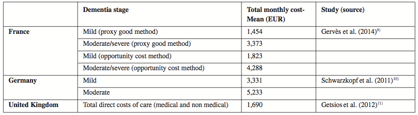 Direct costs of Alzheimer disease in chosen European countries according to the dementia stage