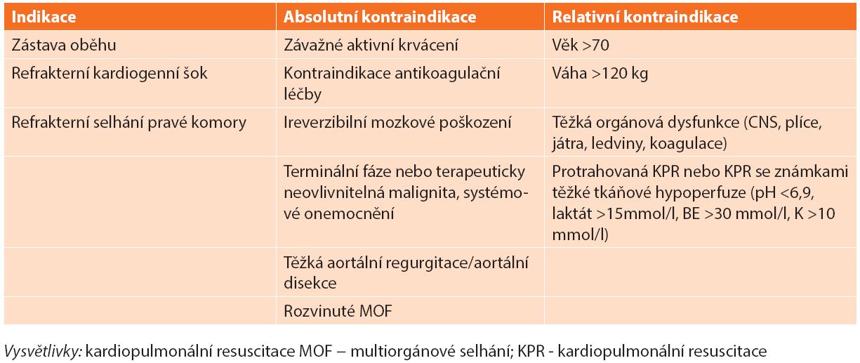 Indikace a kontraindikace V-A ECMO u nemocných s masivní plicní embolií Tab. 2. Indications and contraindications of V-A ECMO for the treatment of massive acute pulmonary embolism