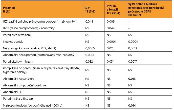 Periporodní data u podsouboru pacientek s GDM (n = 364) – přehled významnosti rozdílů ve skupinách s definovaným rizikem vs. ostatní GDM pacientky bez daného hodnoceného