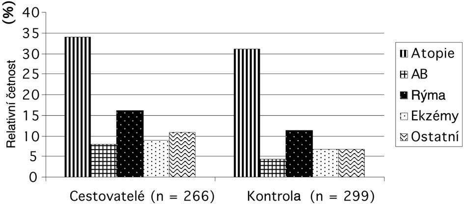 Srovnání dvou sociálně rozdílných skupin ostravských obyvatel z hlediska výskytu atopie a alergie