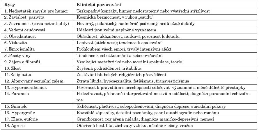Osmnáct charakteristik, které Bear a Fedio (1977) přisuzují interiktálnímu chování u temporální epilepsie.