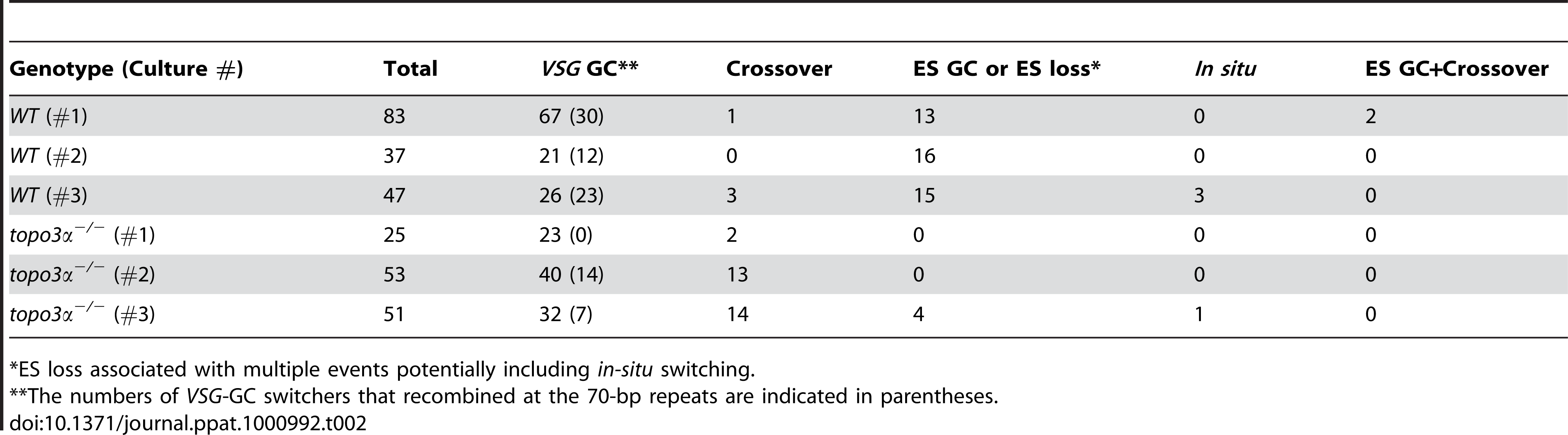 Summary of switching mechanisms in wild-type and <i>topo3α<sup>−/−</sup></i> cells indicating the total number of switchers in each culture and the numbers of switchers assigned to different switching mechanisms.
