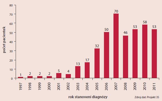 Charakteristika souboru pacientek  Projekt 35. Rok stanovení diagnózy (N = 408)