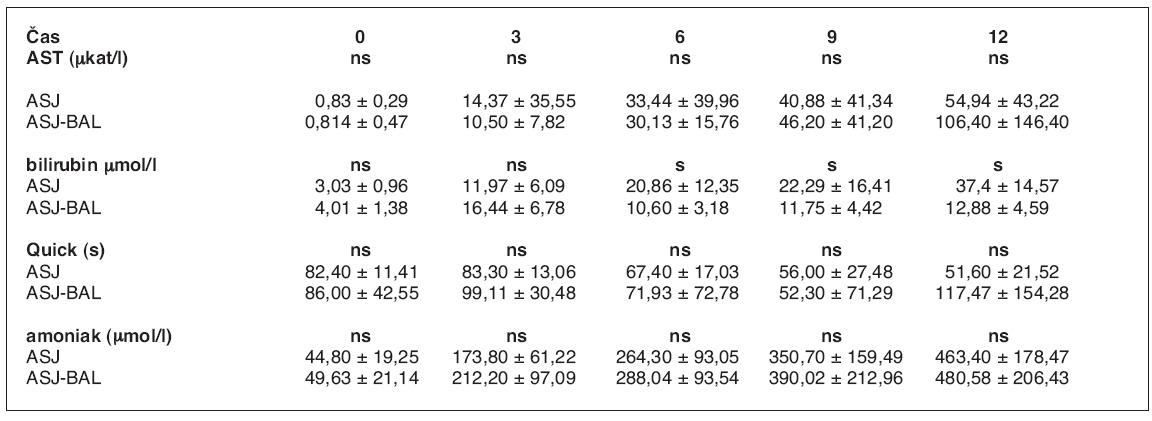 Srovnání laboratorních ukazatelů průběhu ASJ léčeného pomocí BAL a bez léčby (3)