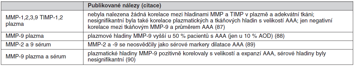 Tab. 2b. Matrix-degradující enzymy měřené v plazmě