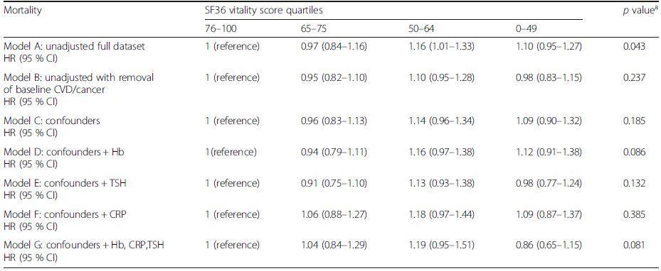 The risks of cancer related mortality by SF36 vitality score in the EPIC-Norfolk study