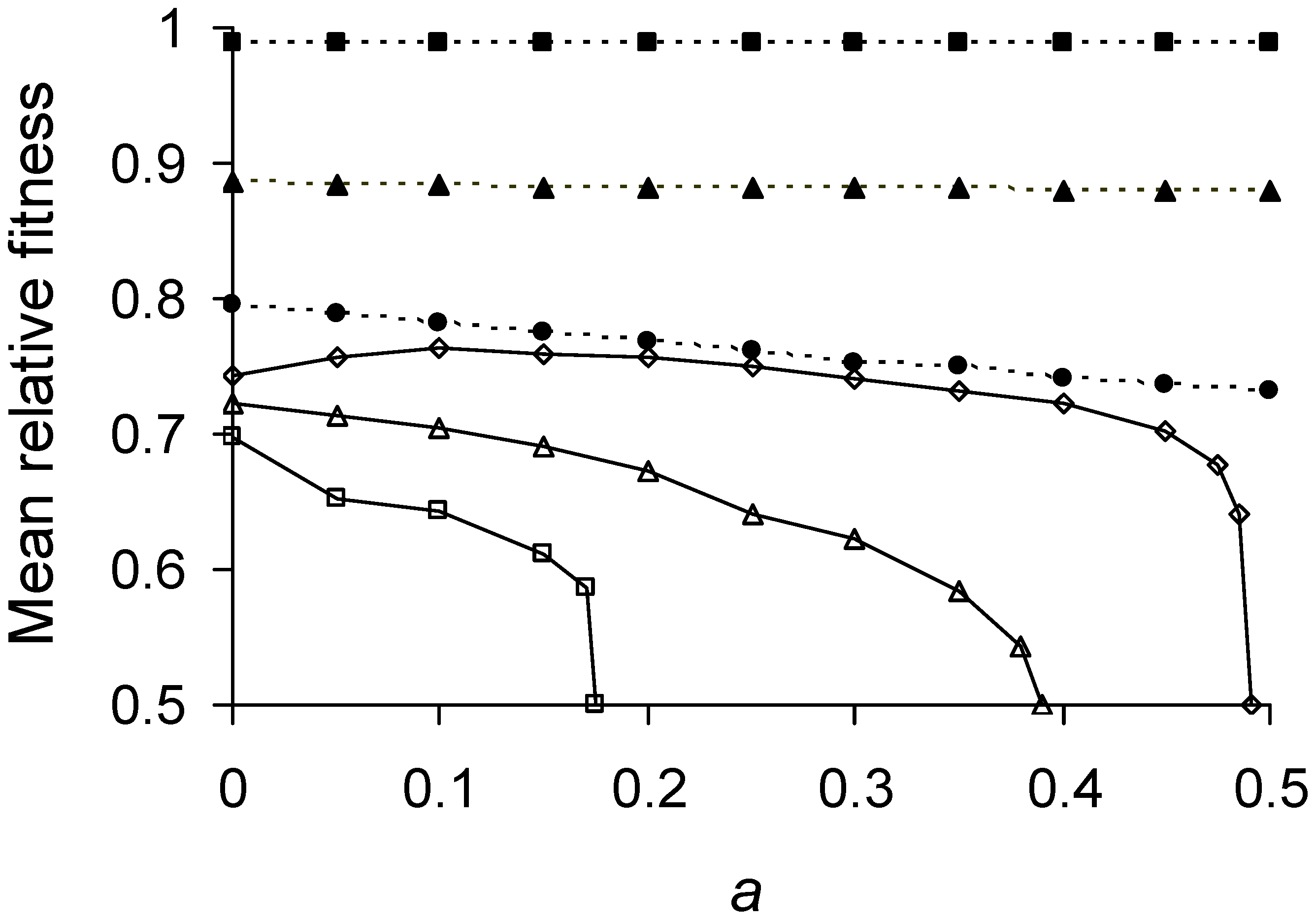 Mean relative fitness as function of asymmetry for varying lifetime damage rates.