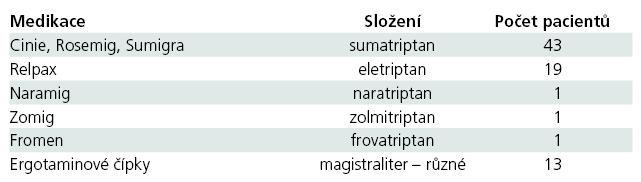 Nadužívané triptany a ergotamin.