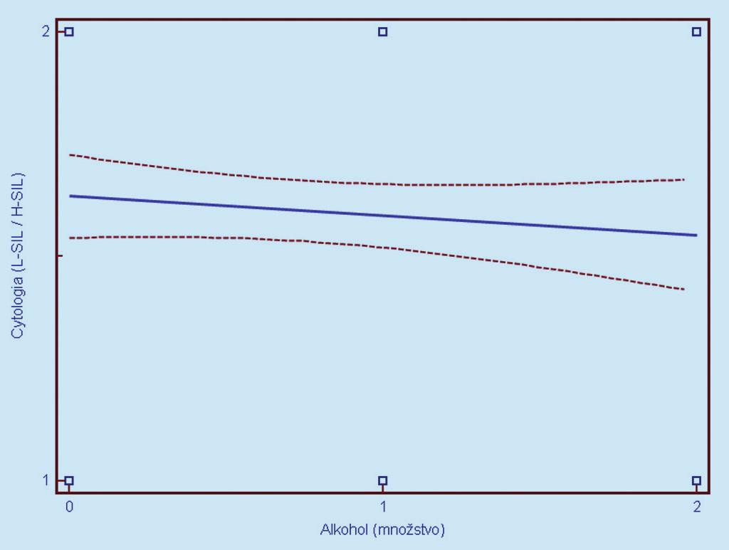 Závislosť cytologického nálezu (1 = L- SIL, 2 = H- SIL) od užívani a alkoholu (0 = ne užíva, 1 = 0,2 dl denne, 2 = nekontrolovaný voľný konzum). Prerušované čiary predstavujú 95% interval spoľahlivosti (pravdepodobnosť) výskytu prechodu regresnej línie pre celú populáciu.