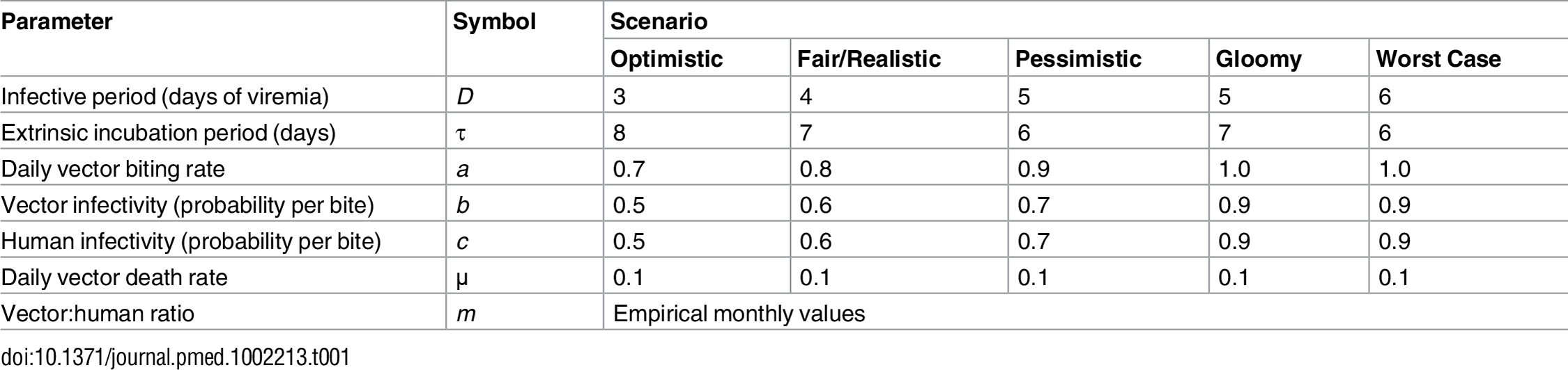 Parameter values used to investigate the expected variation of the basic reproductive number, <i>R</i><sub>0</sub>, of a mosquito-borne viral infection as a function of the ratio of emerging <i>Aedes</i> females to humans under five hypothetical scenarios.