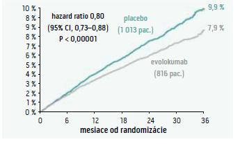 Primárny kompozitný endpoint (KV-úmrtie, IM, CMP, hospitalizácia pre NAP, potreba koronárnej revaskularizácie) – porovnanie evolokumabu a placeba.