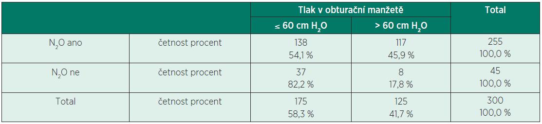 Závislost mezi použitím N<sub>2</sub>O a hodnotou tlaku v LMA manžetě