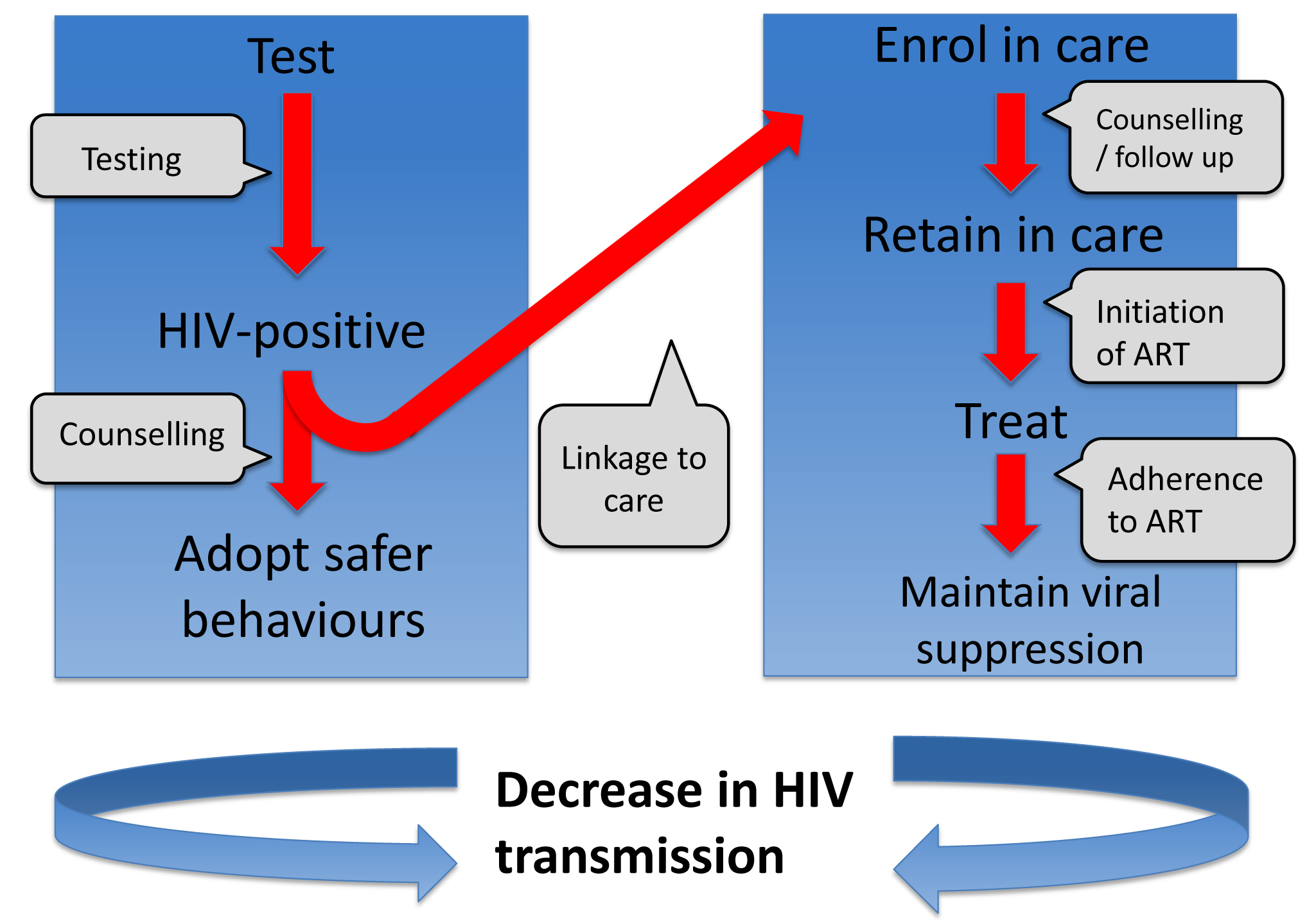 Series of steps required in order to reduce onward transmission from someone infected with HIV.