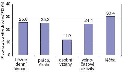 Detailní analýza Psoriasis Disability Index (PDI).