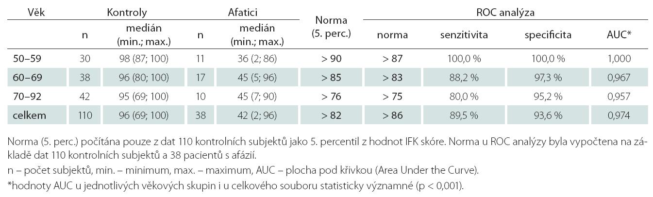 DFK – Orientační normativní data pro tři věkové dekády na úrovni 5. percentilu a na základě ROC analýzy (soubor zdravých dobrovolníků n = 110 a soubor pacientů s afázií A = 38).