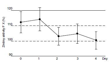 Změny aktivity F X (%) v rozmražené plazmě.