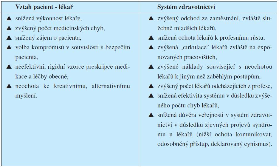 Dopady syndromu vyhoření na systém zdravotnictví (viz např. 3)