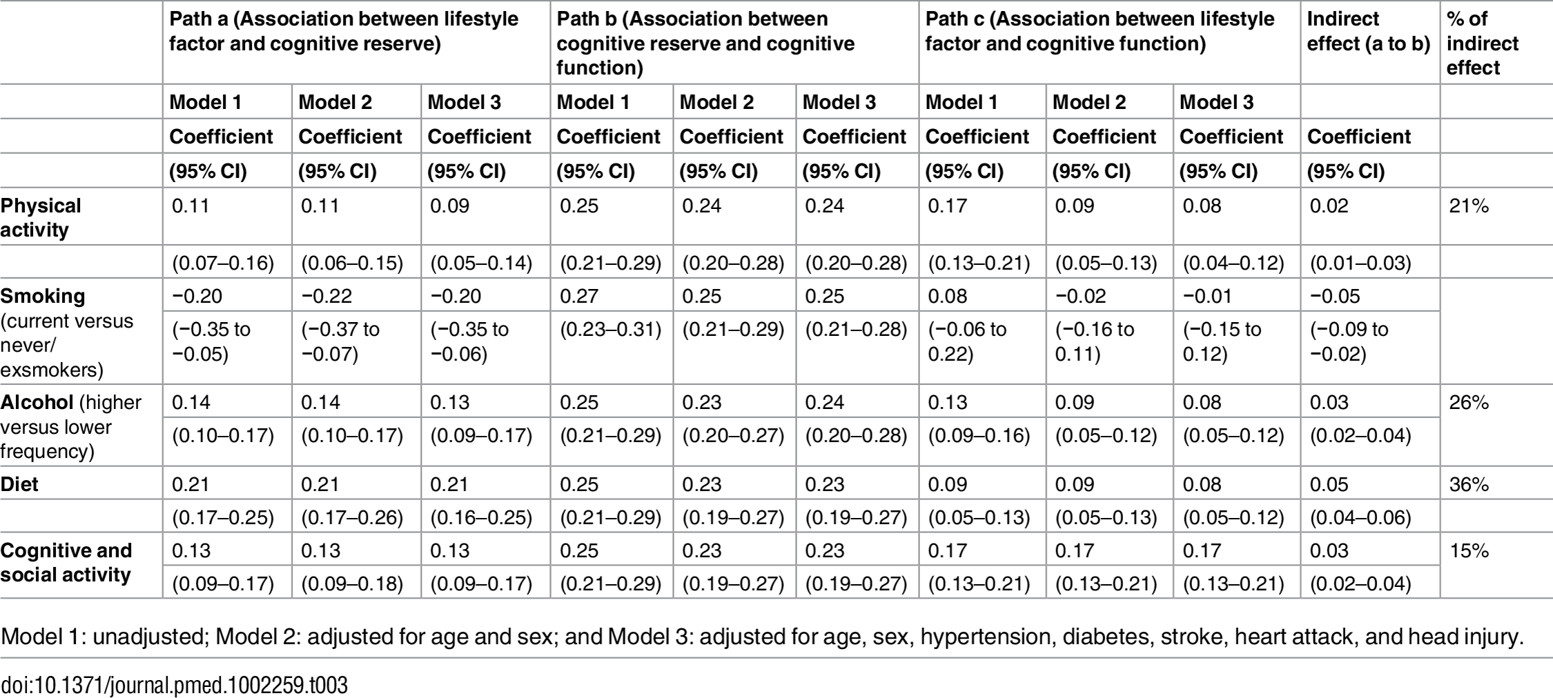 Mediation analysis of the effects of cognitive reserve on the association of lifestyle factors with cognitive function.