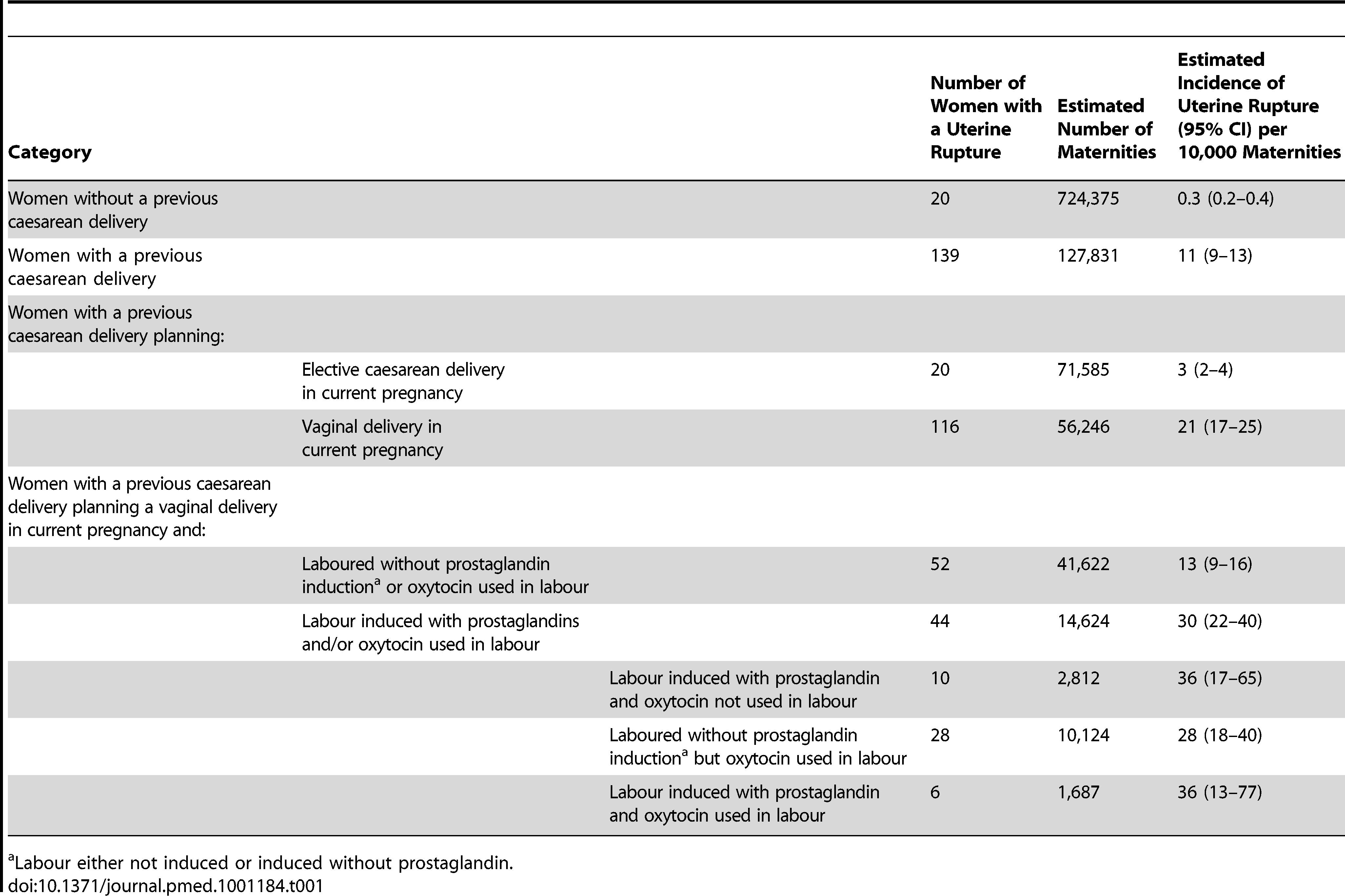 Estimated incidence of uterine rupture in different categories of women.