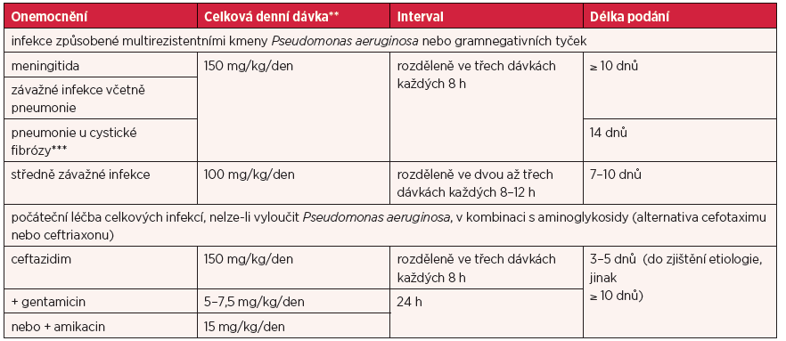 Dávky u jednotlivých infekcí a délka léčby u dětí ve věku ≥ 1 měsíc*