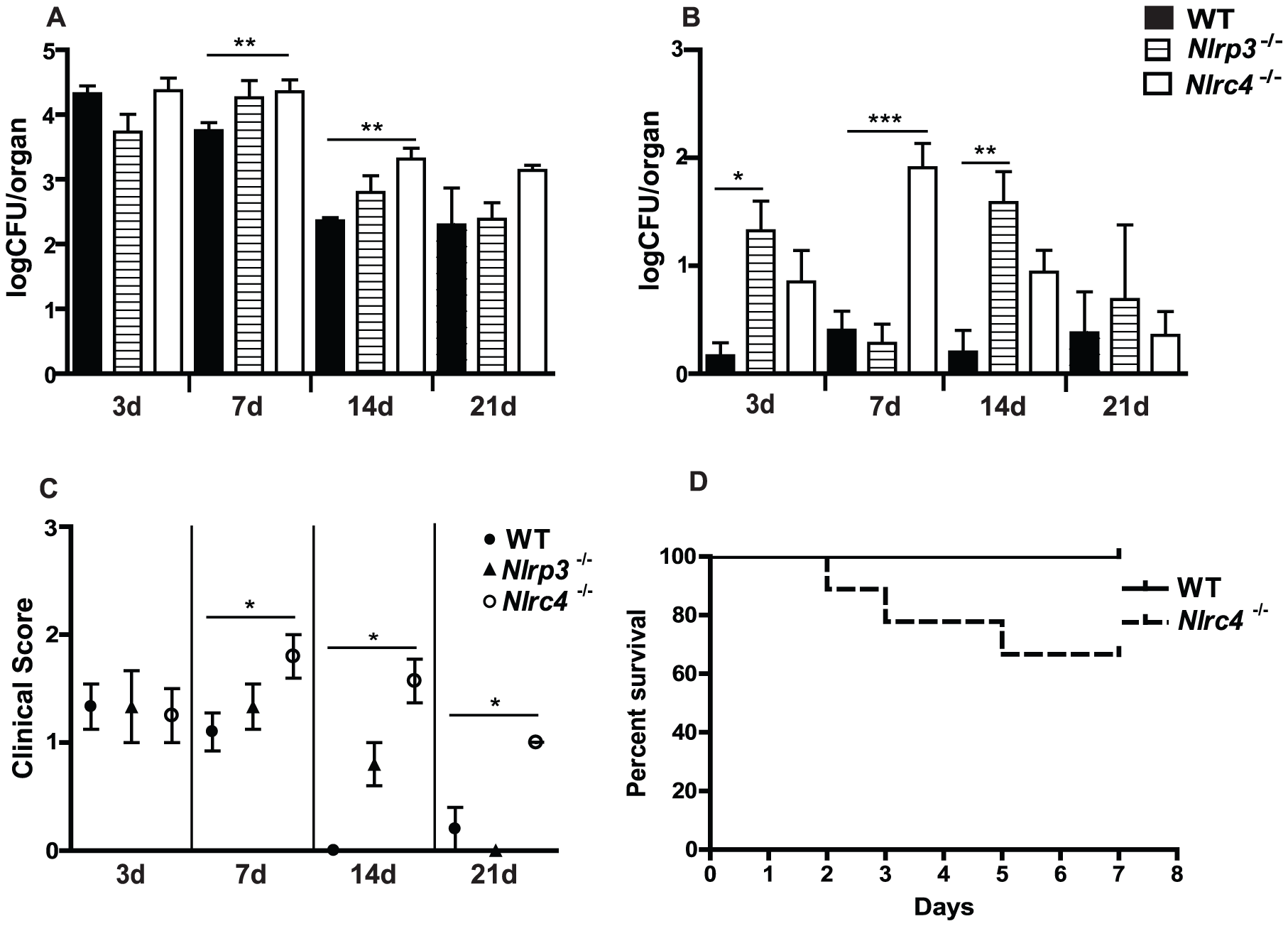 NLRC4 inflammasome protects against mucosal overgrowth and prevents systemic dissemination of infection with <i>Candida albicans</i>.