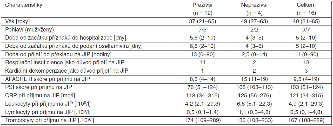 Demografické, klinické a laboratorní charakteristiky pacientů s komplikovaným průběhem pandemické chřipky A (H1N1)