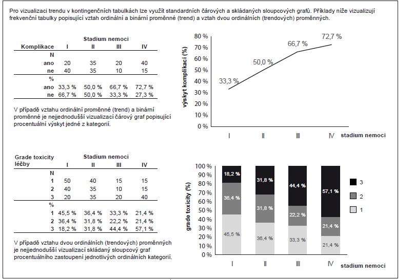 Příklad 1. Vizualizace trendů v kontingenčních tabulkách.