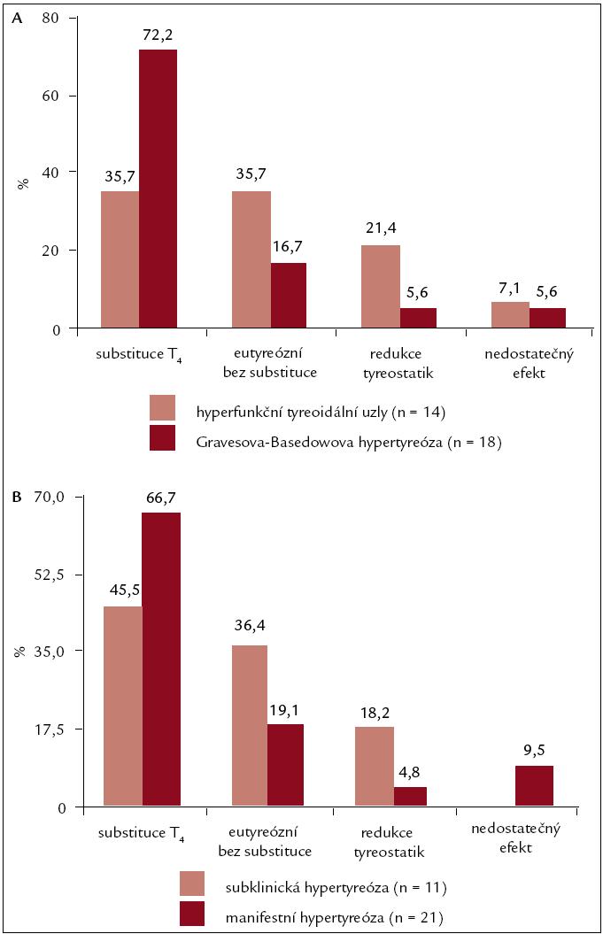 Efekt léčby v závislosti na etiologii (A) a klinické závažnosti (B) hypertyreózy. T<sub>4</sub> – tyroxin, n – počet pacientů, rozdíly při malém počtu pacientů v jednotlivých skupinách statisticky nesignifikantní