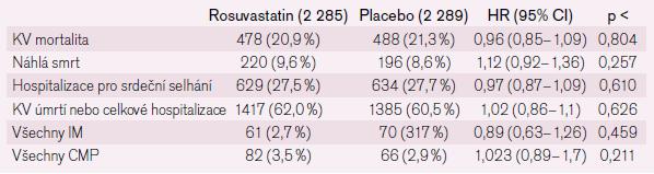 Studie GISSI-HF s Rosuvastatinem.